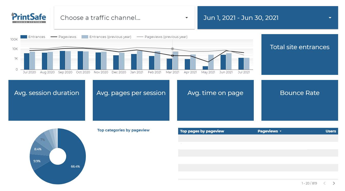 A dashboard showing statistics on Printsafe's new website performance.